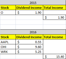 Dividend Income August 2016