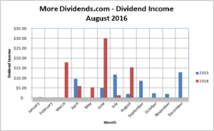 MoreDividends Income August 2016