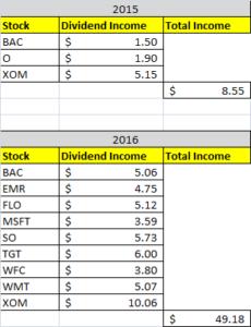 Dividend Income September 2016