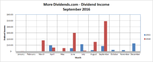 MoreDividends Income September 2016