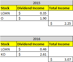 Dividend Income October 2016