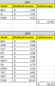 Dividend Income December 2016