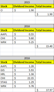 Dividend Income August 2017