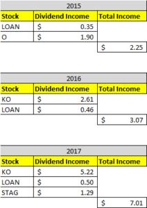 Dividend Income October 2017