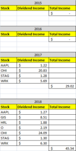 Dividend Income February 2018