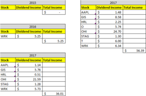 Dividend Income May 2018