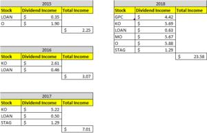 Dividend Income October 2018