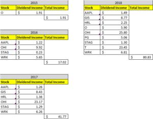 Dividend Income November 2018