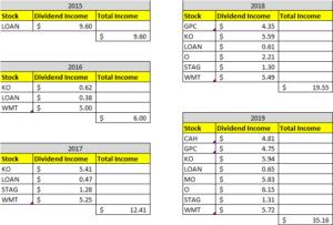 Dividend Income April 2019