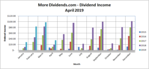 MoreDividends Income April 2019