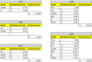 MoreDividends Income July 2019