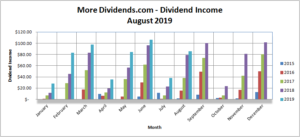 MoreDividends Income August 2019