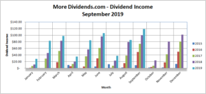 MoreDividends Income September 2019