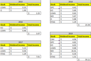 Dividend Income October 2019