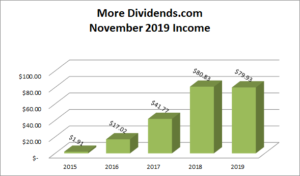 More Dividends Portfolio November 2019 - 2
