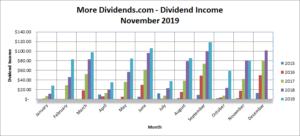 MoreDividends Income November 2019