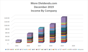 Dividend Income December 2019 - Income By Company