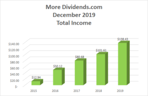 Dividend Income December 2019 - Total Income