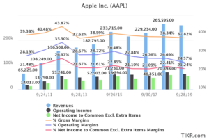 apple financials