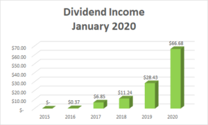 Dividend Income January 2020 - 1
