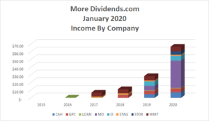 Dividend Income January 2020 - 2