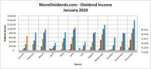 MoreDividends Income January 2020