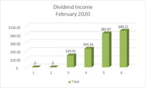 Dividend Income February 2020-2