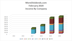 Dividend Income February 2020-3