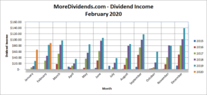 MoreDividends Income February 2020