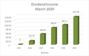 Dividend Income March 2020 - 1