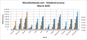 MoreDividends Income March 2020