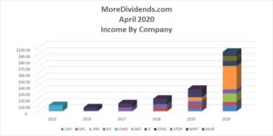 Dividend Income April 2020 - 3