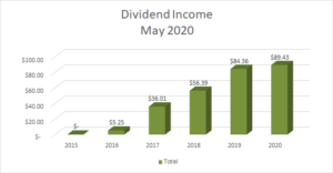 Dividend Income May 2020 - 2