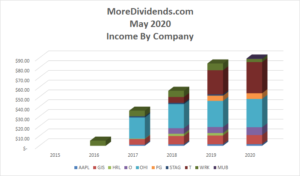 Dividend Income May 2020 - 3