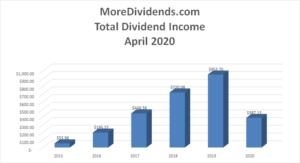 MoreDividends Income April 2020 - 2