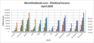 MoreDividends Income April 2020