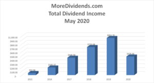 MoreDividends Income May 2020 - 2