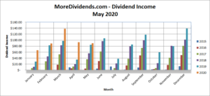 MoreDividends Income May 2020