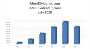 MoreDividends Income July 2020 - 2