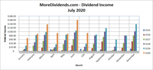 MoreDividends Income July 2020