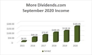 Dividend Income September 2020 - 2