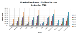 MoreDividends Income September 2020
