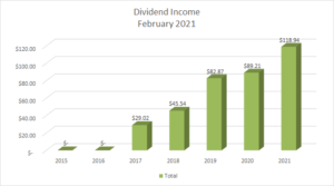 Dividend Income February 2021-2