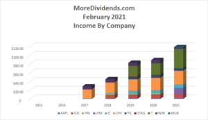 Dividend Income February 2021-3