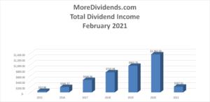 MoreDividends Income February 2021 - 2