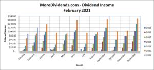 MoreDividends Income February 2021