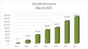 Dividend Income March 2021 - 1