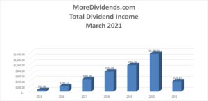 MoreDividends Income March 2021-2