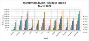 MoreDividends Income March 2021