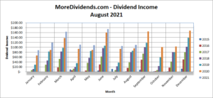 MoreDividends Income August 2021